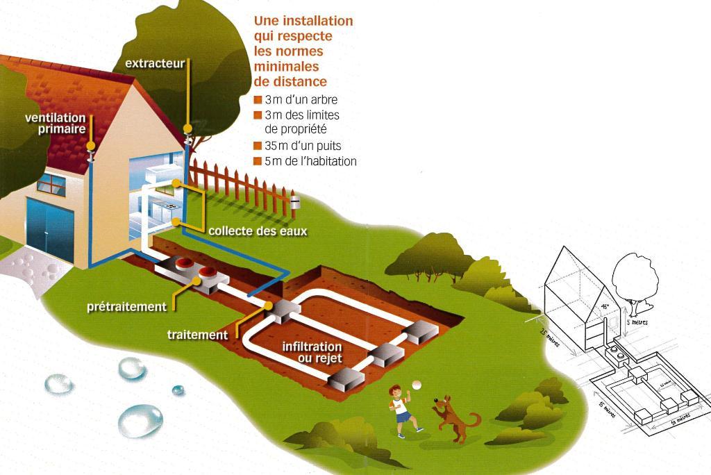 Pure-environnement assainissement non collectif